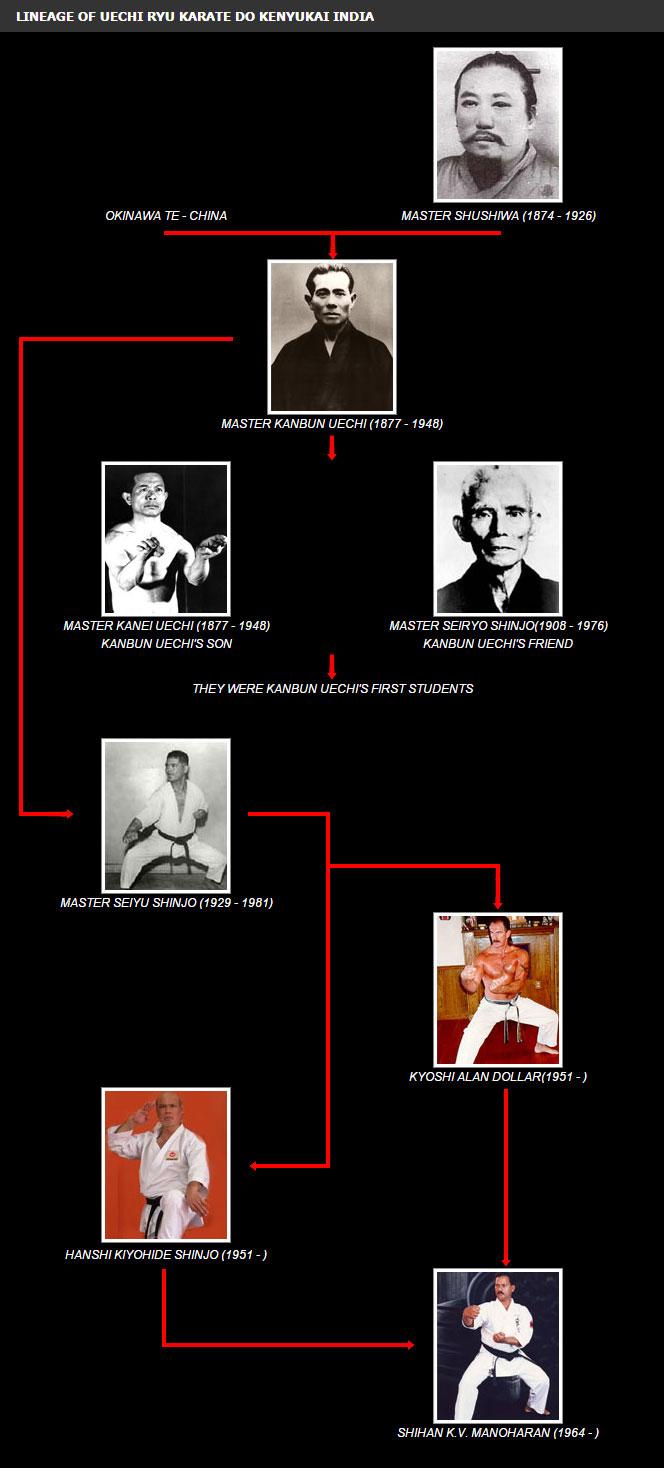 lineage-of-uechi-ryu-karate-do-kenyukai-india
